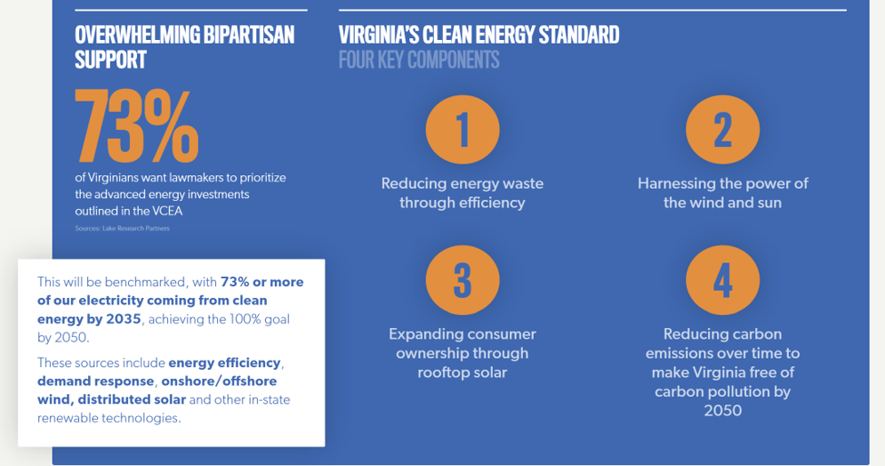 The Key Components to Virginia's Clean Energy Act Standards