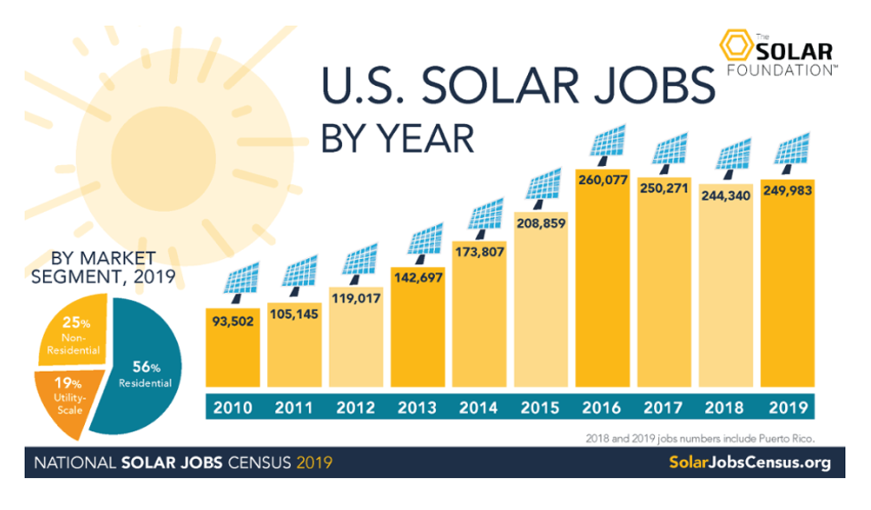 Job Growth in the Solar Industry thanks to Solar Market Growth - Image from The Solar Foundation